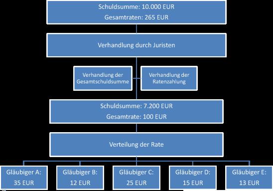 Ablauf Schuldenregulierung